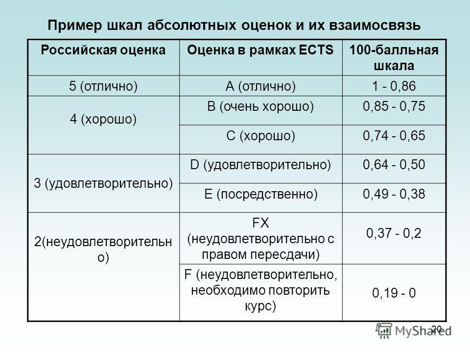 20 Пример шкал абсолютных оценок и их взаимосвязь Российская оценкаОценка в рамках ЕСТS100-балльная шкала 5 (отлично)А (отлично)1 - 0,86 4 (хорошо) В (очень хорошо)0,85 - 0,75 С (хорошо)0,74 - 0,65 3 (удовлетворительно) D (удовлетворительно)0,64 - 0,