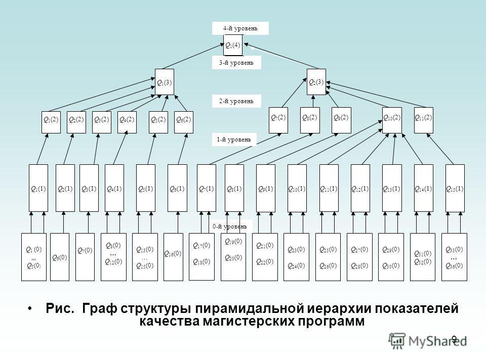 9 Рис. Граф структуры пирамидальной иерархии показателей качества магистерских программ