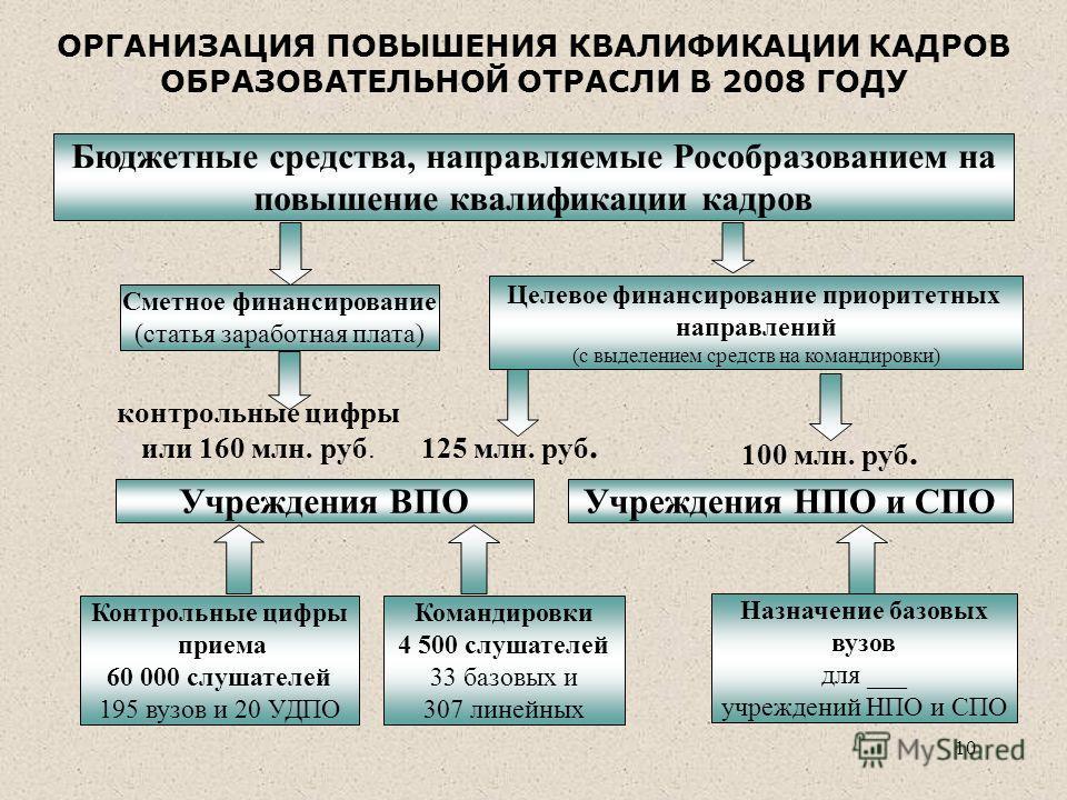 10 Бюджетные средства, направляемые Рособразованием на повышение квалификации кадров Целевое финансирование приоритетных направлений (с выделением средств на командировки) Учреждения НПО и СПО контрольные цифры или 160 млн. руб. 125 млн. руб. 100 млн