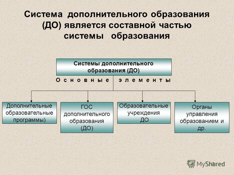3 Система дополнительного образования (ДО) является составной частью системы образования Системы дополнительного образования (ДО) О с н о в н ы е э л е м е н т ы Дополнительные образовательные программы) ГОС дополнительного образования (ДО) Образоват