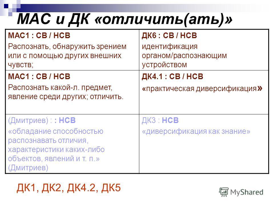 МАС и ДК «отличить(ать)» МАС1 : СВ / НСВ Распознать, обнаружить зрением или с помощью других внешних чувств; ДК6 : СВ / НСВ идентификация органом/распознающим устройством МАС1 : СВ / НСВ Распознать какой-л. предмет, явление среди других; отличить. ДК