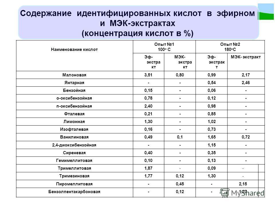 Содержание идентифицированных кислот в эфирном и МЭК-экстрактах (концентрация кислот в %) Наименование кислот Опыт 1 100 о С Опыт 2 180 о С Эф- экстра кт МЭК- экстра кт Эф- экстрак т МЭК- экстракт Малоновая3,510,800,992,17 Янтарная--0,542,46 Бензойна