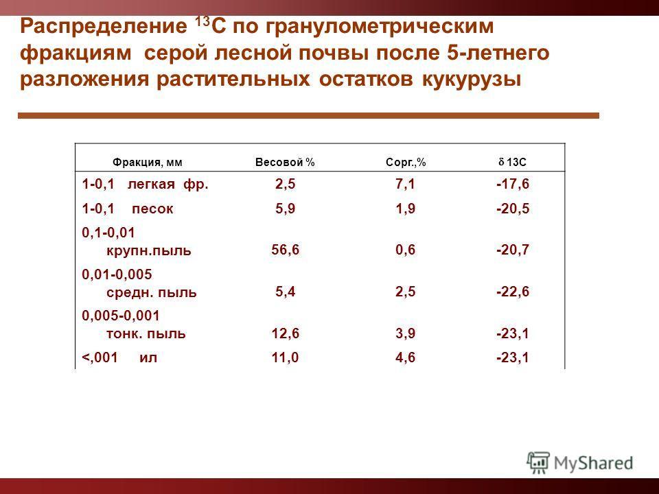 Распределение 13 С по гранулометрическим фракциям серой лесной почвы после 5-летнего разложения растительных остатков кукурузы Фракция, ммВесовой %Сорг.,% 13С 1-0,1 легкая фр.2,57,1-17,6 1-0,1 песок5,91,9-20,5 0,1-0,01 крупн.пыль56,60,6-20,7 0,01-0,0