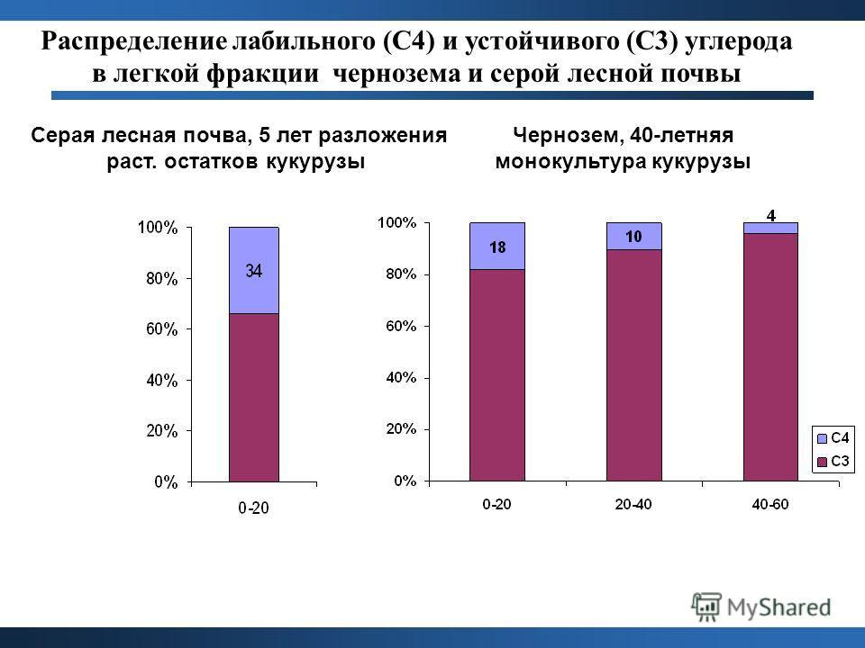 Распределение лабильного (С4) и устойчивого (С3) углерода в легкой фракции чернозема и серой лесной почвы Серая лесная почва, 5 лет разложения раст. остатков кукурузы Чернозем, 40-летняя монокультура кукурузы