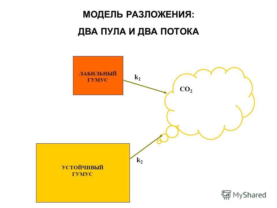 УСТОЙЧИВЫЙ ГУМУС ЛАБИЛЬНЫЙ ГУМУС СО 2 МОДЕЛЬ РАЗЛОЖЕНИЯ: ДВА ПУЛА И ДВА ПОТОКА k1k1 k2k2