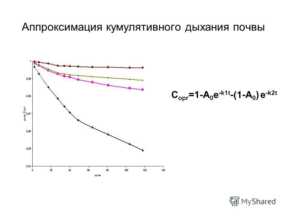 C орг =1-A 0 e -k1t -(1-A 0 ) e -k2t Аппроксимация кумулятивного дыхания почвы