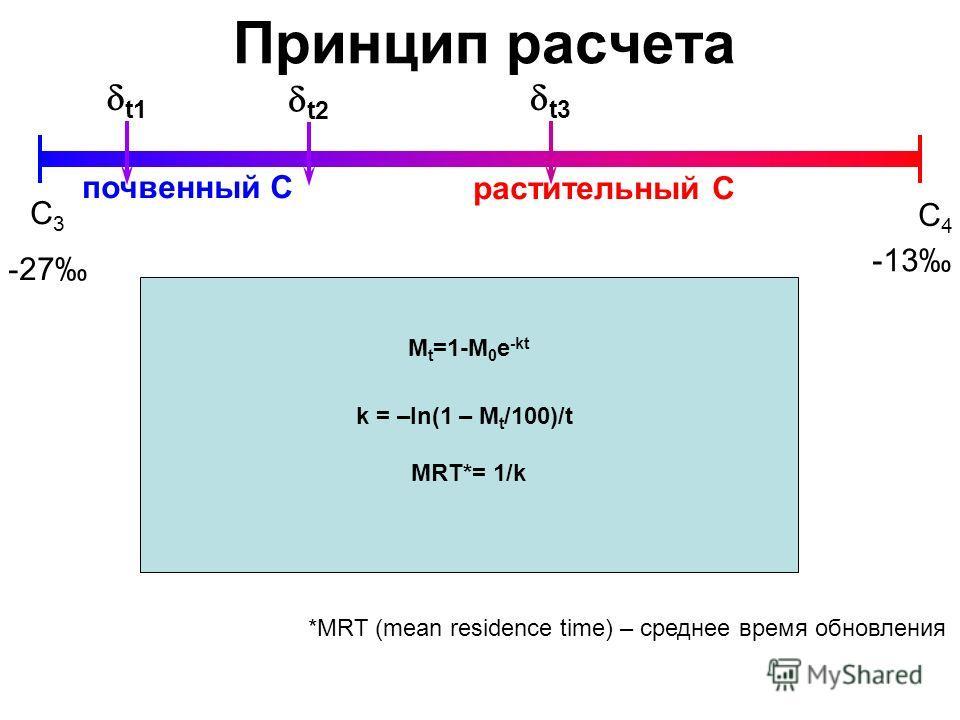 Принцип расчета С3С3 С4С4 -27 -13 почвенный С растительный С t3 t2 M t =1-M 0 e -kt k = –ln(1 – M t /100)/t MRT*= 1/k t1 *MRT (mean residence time) – среднее время обновления