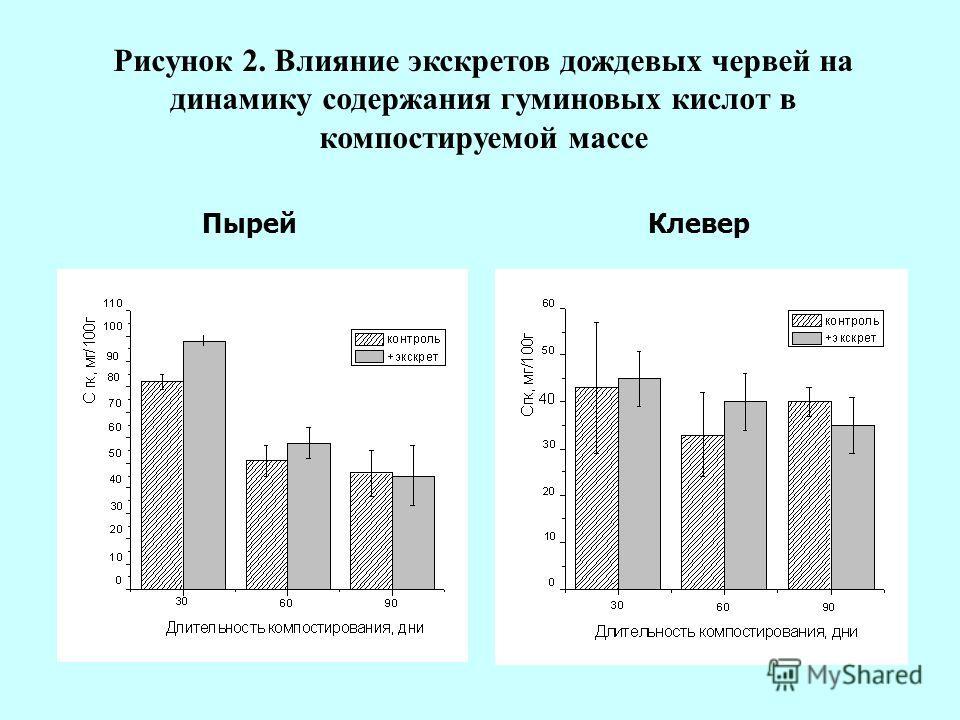 Рисунок 2. Влияние экскретов дождевых червей на динамику содержания гуминовых кислот в компостируемой массе ПырейКлевер