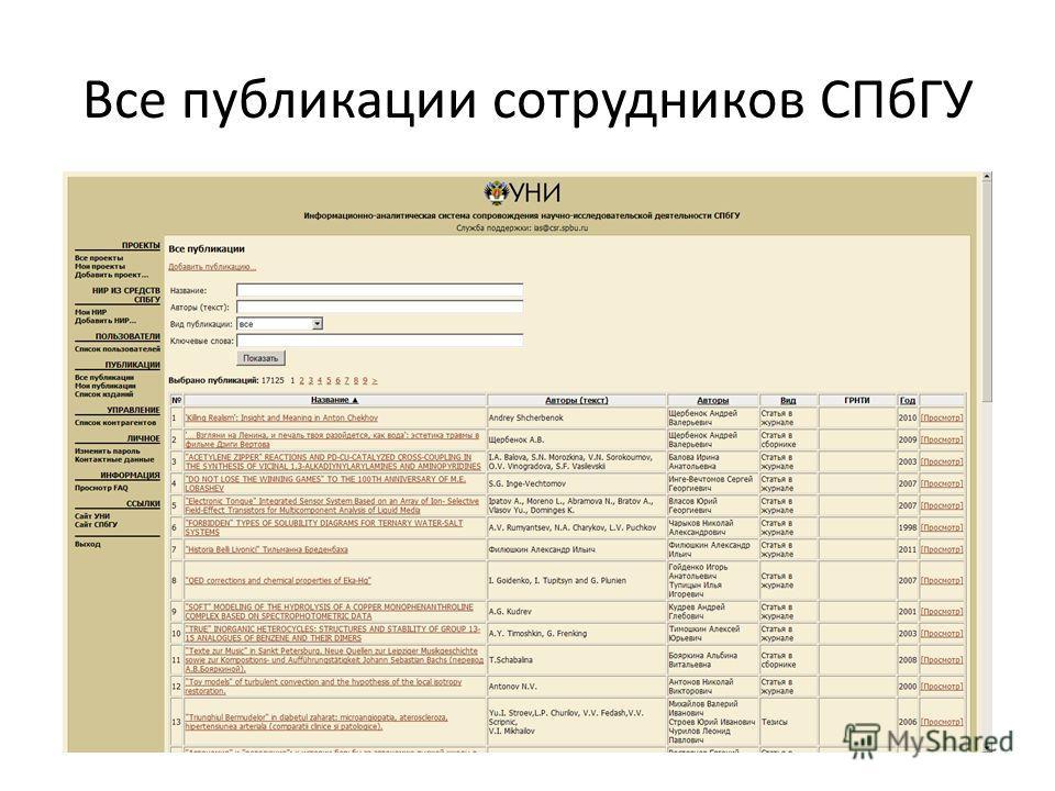 Все публикации сотрудников СПбГУ