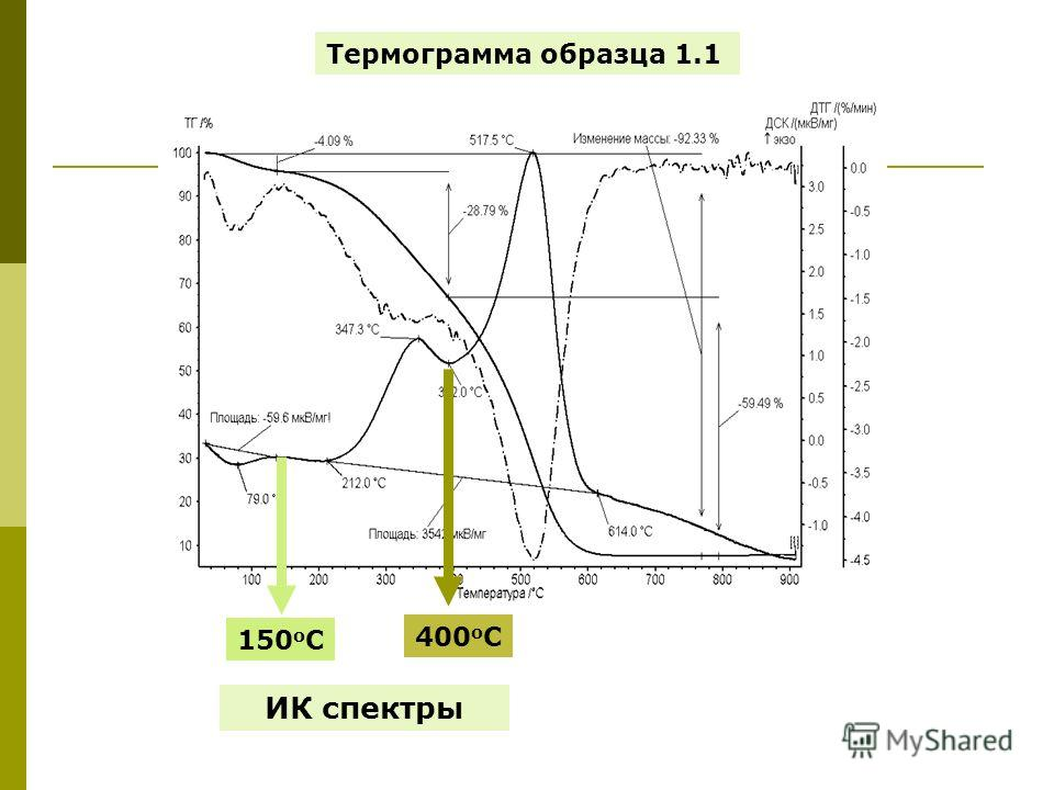 Термограмма образца 1.1 ИК спектры 150 о С 400 о С