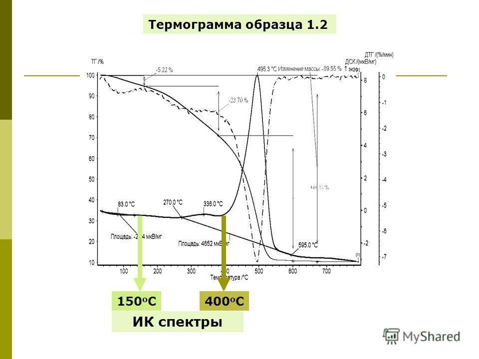 Термограмма образца 1.2 150 о С400 о С ИК спектры