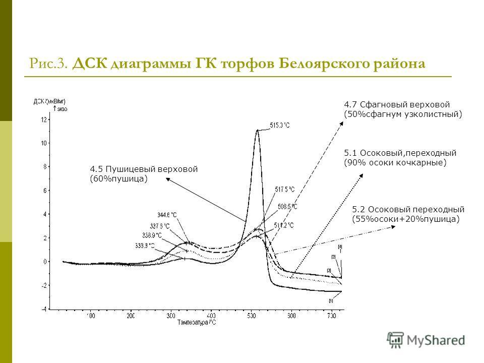 Рис.3. ДСК диаграммы ГК торфов Белоярского района 4.5 Пушицевый верховой (60%пушица) 4.7 Сфагновый верховой (50%сфагнум узколистный) 5.1 Осоковый,переходный (90% осоки кочкарные) 5.2 Осоковый переходный (55%осоки+20%пушица)
