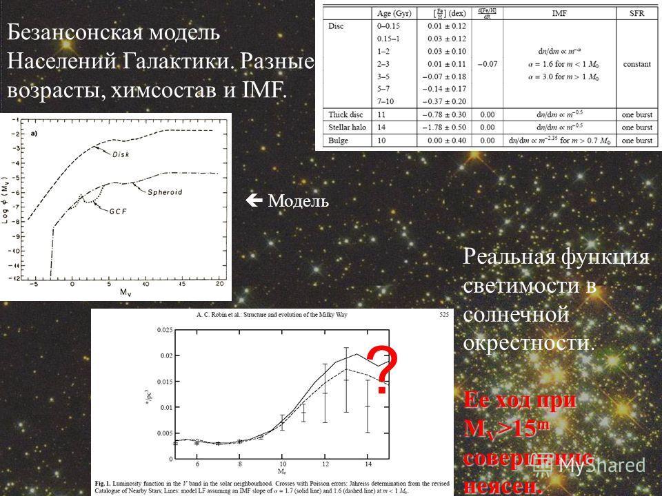 Безансонская модель Населений Галактики. Разные возрасты, химсостав и IMF. Реальная функция светимости в солнечной окрестности. Ее ход при M V >15 m совершенно неясен. ? Модель