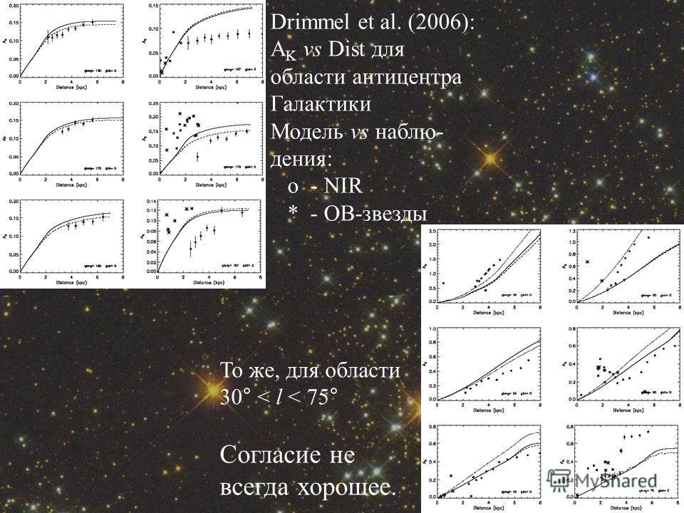 Drimmel et al. (2006): A K vs Dist для области антицентра Галактики Модель vs наблю- дения: о - NIR * - ОВ-звезды То же, для области 30 ° < l < 75 ° Согласие не всегда хорошее.