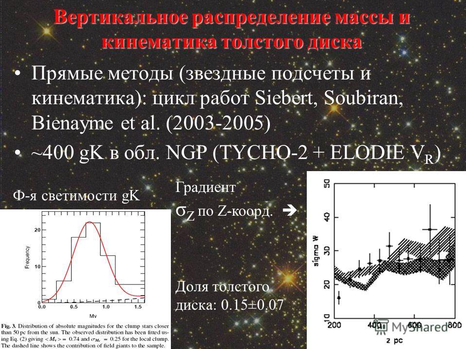 Вертикальное распределение массы и кинематика толстого диска Прямые методы (звездные подсчеты и кинематика): цикл работ Siebert, Soubiran, Bienayme et al. (2003-2005) ~400 gK в обл. NGP (TYCHO-2 + ELODIE V R ) Градиент σ Z по Z-коорд. Доля толстого д