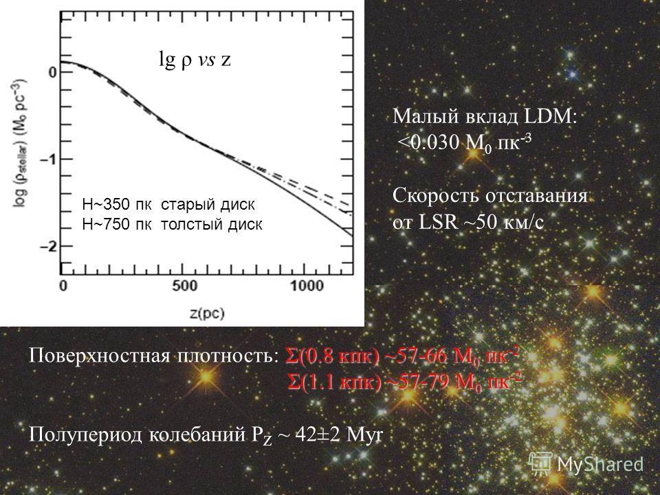 lg ρ vs z H~350 пк старый диск H~750 пк толстый диск Σ(0.8 кпк) ~57-66 M 0 пк -2 Поверхностная плотность: Σ(0.8 кпк) ~57-66 M 0 пк -2 Σ(1.1 кпк) ~57-79 M 0 пк -2 Σ(1.1 кпк) ~57-79 M 0 пк -2 Полупериод колебаний P Z ~ 42±2 Myr Малый вклад LDM: