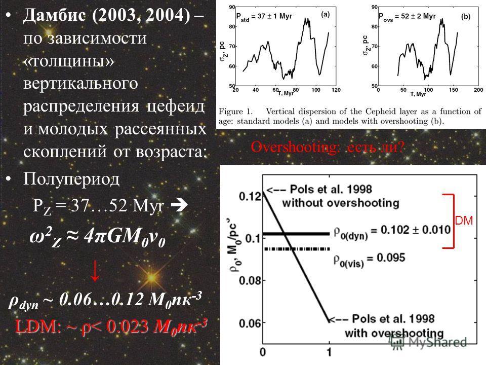 Дамбис (2003, 2004) – по зависимости «толщины» вертикального распределения цефеид и молодых рассеянных скоплений от возраста: Полупериод P Z = 37…52 Myr ω 2 Z 4πGM 0 ν 0 ρ dyn ~ 0.06…0.12 M 0 пк -3 LDM: ~ ρ< 0.023 M 0 пк -3 LDM: ~ ρ< 0.023 M 0 пк -3