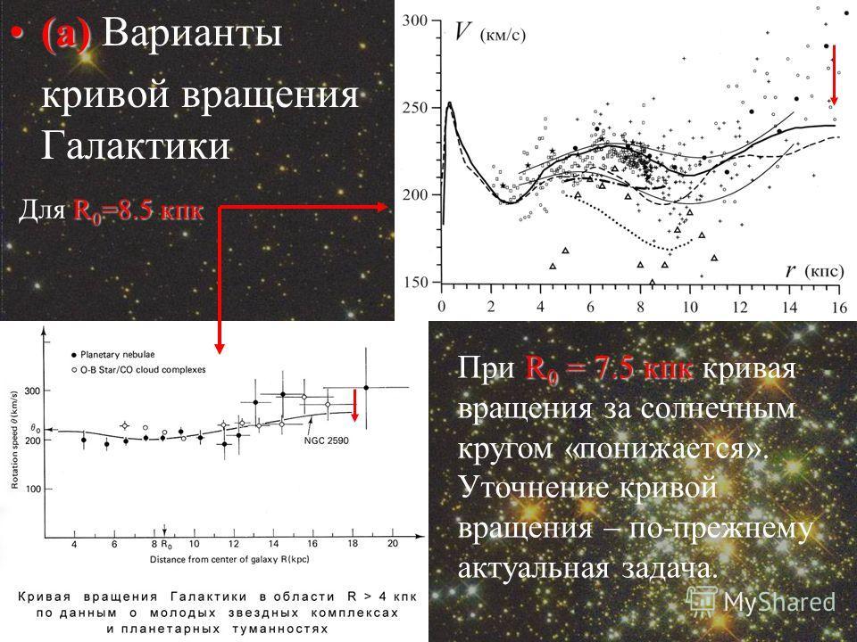 (а)(а) Варианты кривой вращения Галактики R 0 = 7.5 кпк При R 0 = 7.5 кпк кривая вращения за солнечным кругом «понижается». Уточнение кривой вращения – по-прежнему актуальная задача. R 0 =8.5 кпк Для R 0 =8.5 кпк