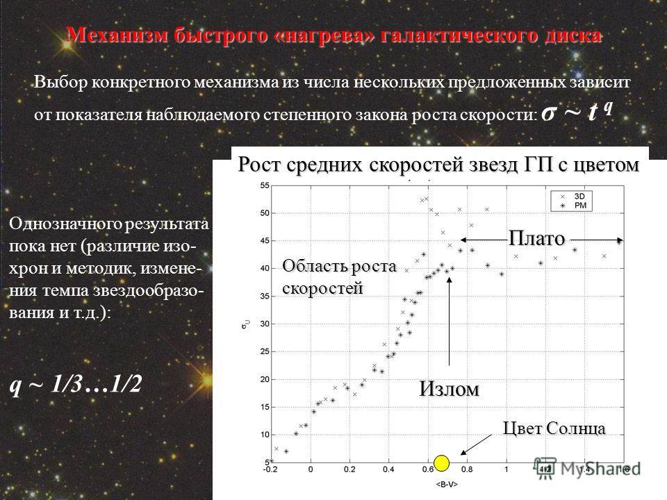 Механизм быстрого «нагрева» галактического диска Рост средних скоростей звезд ГП с цветом Излом Плато Область роста скоростей Цвет Солнца Выбор конкретного механизма из числа нескольких предложенных зависит от показателя наблюдаемого степенного закон
