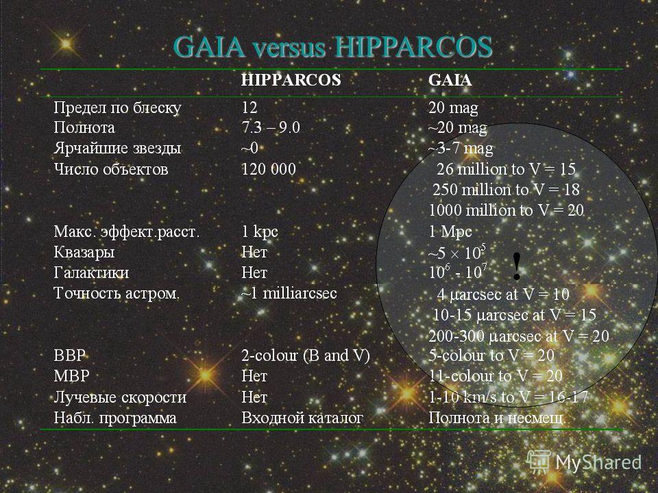 GAIA versus HIPPARCOS !
