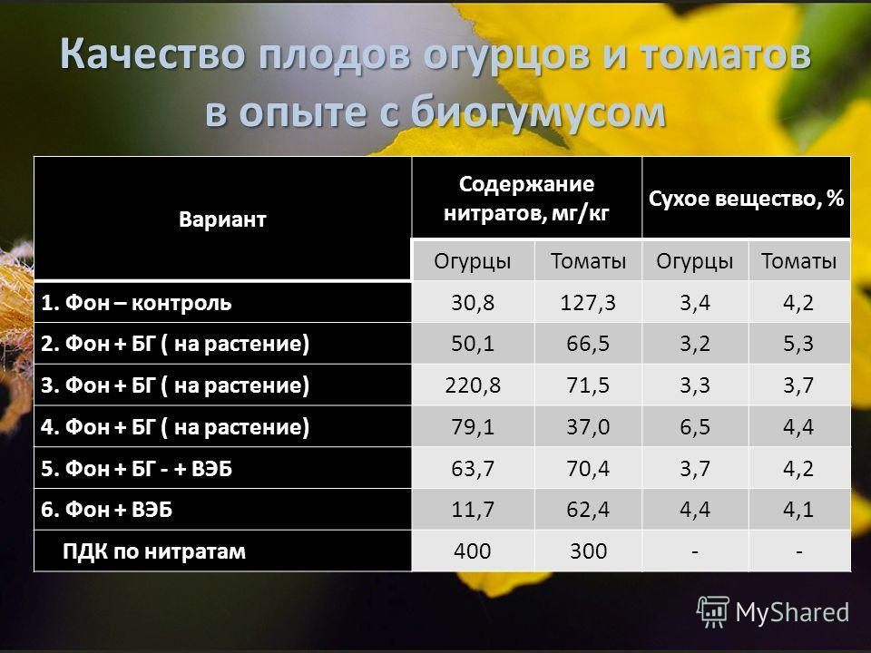 Качество плодов огурцов и томатов в опыте с биогумусом Вариант Содержание нитратов, мг/кг Сухое вещество, % ОгурцыТоматыОгурцыТоматы 1. Фон – контроль30,8127,33,44,2 2. Фон + БГ ( на растение)50,166,53,25,3 3. Фон + БГ ( на растение)220,871,53,33,7 4
