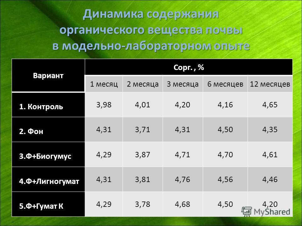 Динамика содержания органического вещества почвы в модельно-лабораторном опыте Вариант Сорг., % 1 месяц2 месяца3 месяца6 месяцев12 месяцев 1. Контроль 3,984,014,204,164,65 2. Фон 4,313,714,314,504,35 3.Ф+Биогумус 4,293,874,714,704,61 4.Ф+Лигногумат 4