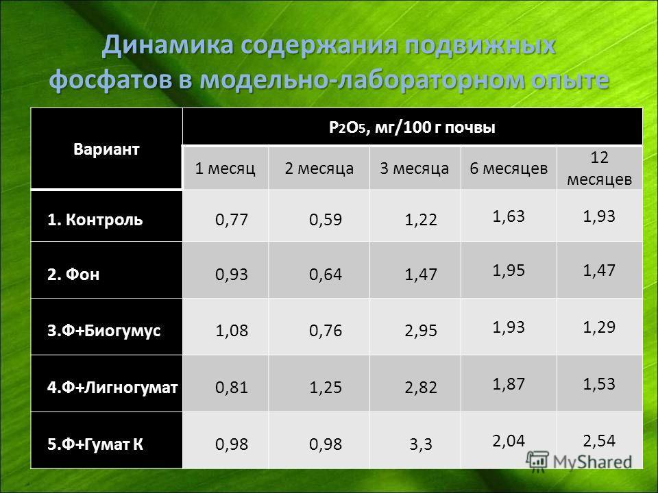 Динамика содержания подвижных фосфатов в модельно-лабораторном опыте Вариант P 2 O 5, мг/100 г почвы 1 месяц2 месяца3 месяца6 месяцев 12 месяцев 1. Контроль0,770,591,22 1,631,93 2. Фон0,930,641,47 1,951,47 3.Ф+Биогумус1,080,762,95 1,931,29 4.Ф+Лигног