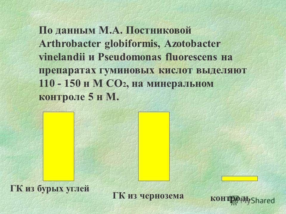 По данным М.А. Постниковой Arthrobacter globiformis, Azotobacter vinelandii и Pseudomonas fluorescens на препаратах гуминовых кислот выделяют 110 - 150 н М СО 2, на минеральном контроле 5 н М. ГК из бурых углей ГК из чернозема контроль