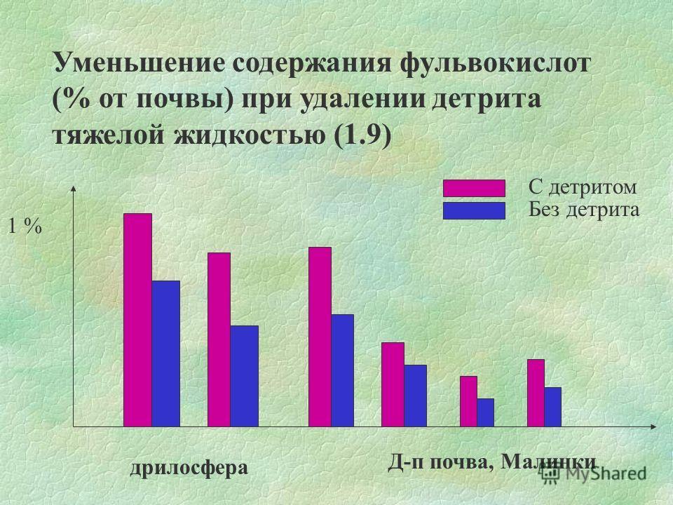 Уменьшение содержания фульвокислот (% от почвы) при удалении детрита тяжелой жидкостью (1.9) 1 % дрилосфера Д-п почва, Малинки С детритом Без детрита