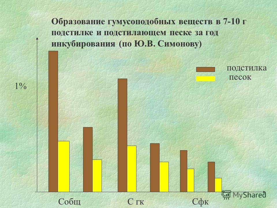 Образование гумусоподобных веществ в 7-10 г подстилке и подстилающем песке за год инкубирования (по Ю.В. Симонову) 1% СобщС гкСфк подстилка песок