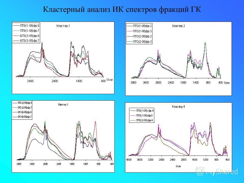 Кластерный анализ ИК спектров фракций ГК