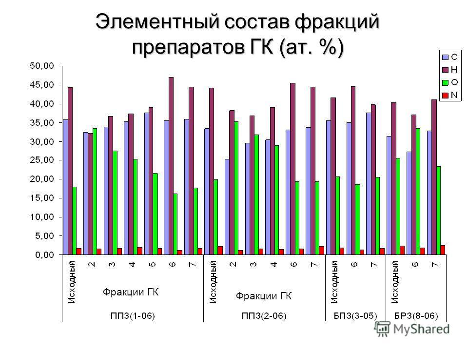 Элементный состав фракций препаратов ГК (ат. %) Фракции ГК