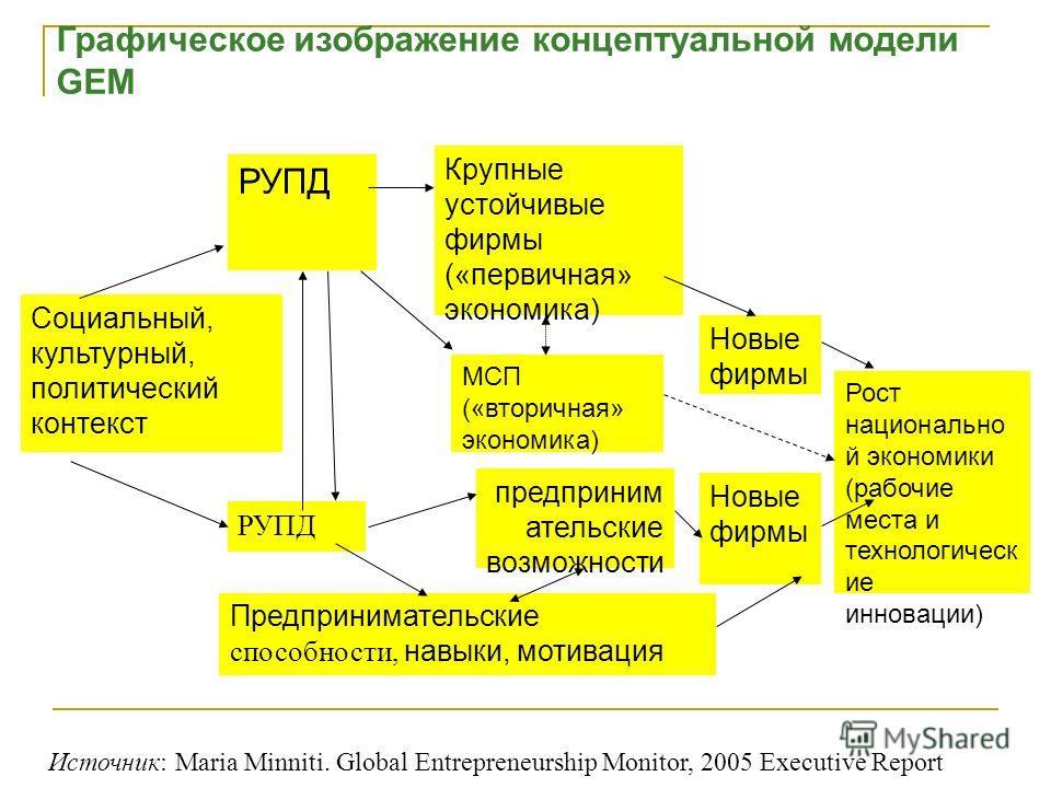 Социальный, культурный, политический контекст РУПД МСП («вторичная» экономика) предприним ательские возможности Предпринимательские способности, навыки, мотивация Новые фирмы Крупные устойчивые фирмы («первичная» экономика) Рост национально й экономи