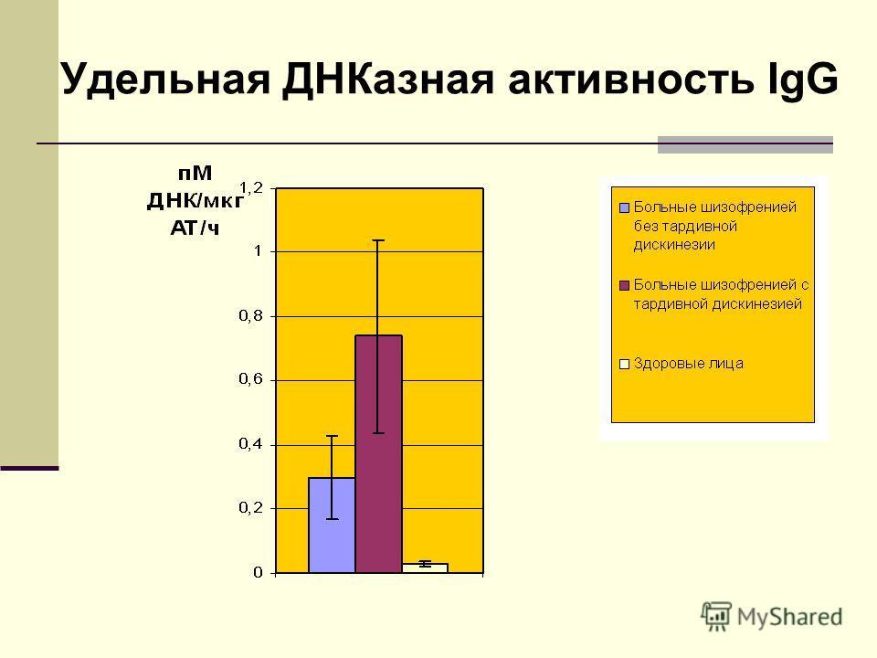 Удельная ДНКазная активность IgG