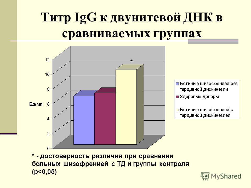 Титр IgG к двунитевой ДНК в сравниваемых группах * - достоверность различия при сравнении больных шизофренией с ТД и группы контроля (p