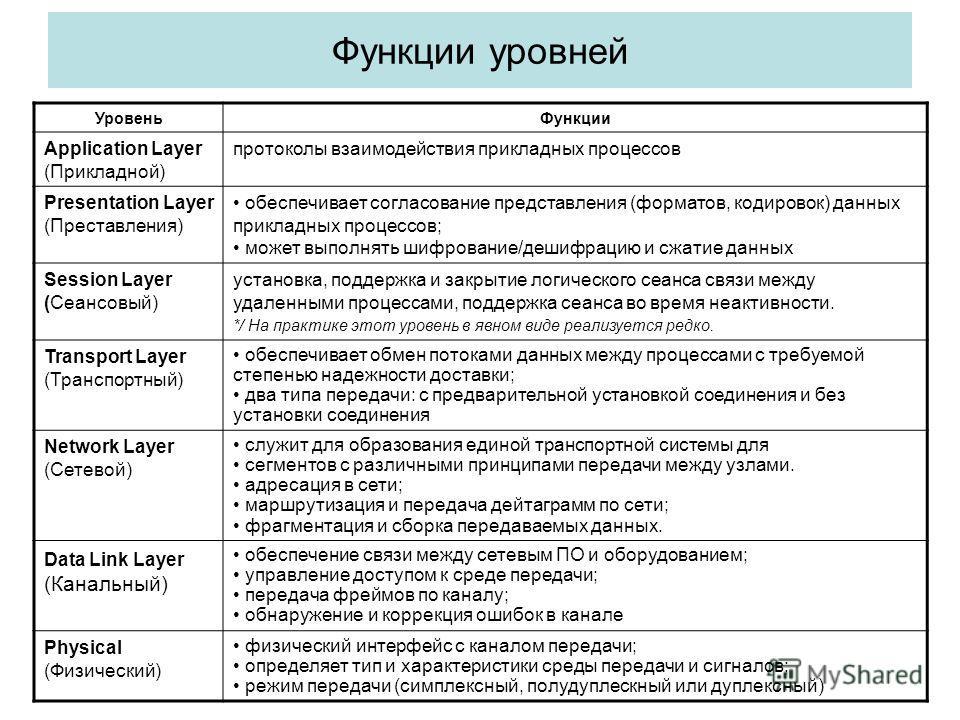 Функции уровней УровеньФункции Application Layer (Прикладной) протоколы взаимодействия прикладных процессов Presentation Layer (Преставления) обеспечивает согласование представления (форматов, кодировок) данных прикладных процессов; может выполнять ш