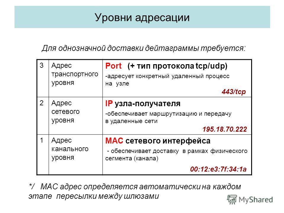 Уровни адресации 3Адрес транспортного уровня Port (+ тип протокола tcp/udp) -адресует конкретный удаленный процесс на узле 443/tcp 2Адрес сетевого уровня IP узла-получателя -обеспечивает маршрутизацию и передачу в удаленные сети 195.18.70.222 1Адрес