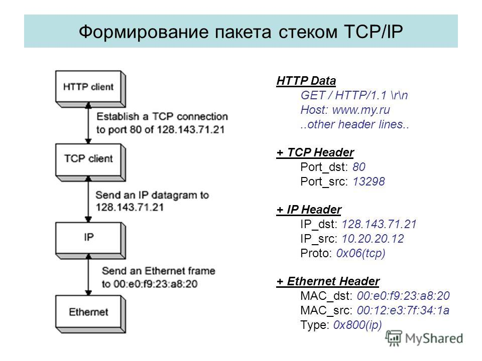Формирование пакета стеком ТСP/IP + Ethernet Header MAC_dst: 00:e0:f9:23:a8:20 MAC_src: 00:12:e3:7f:34:1a Type: 0x800(ip) + IP Header IP_dst: 128.143.71.21 IP_src: 10.20.20.12 Proto: 0x06(tcp) + TCP Header Port_dst: 80 Port_src: 13298 HTTP Data GET /