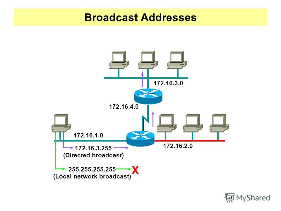 Broadcast Addresses 172.16.1.0 172.16.2.0 172.16.3.0 172.16.4.0 172.16.3.255 (Directed broadcast) 255.255.255.255 (Local network broadcast) X