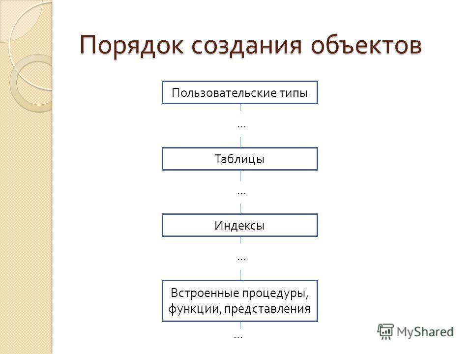 Порядок создания объектов Пользовательские типы Таблицы Встроенные процедуры, функции, представления … Индексы … … …