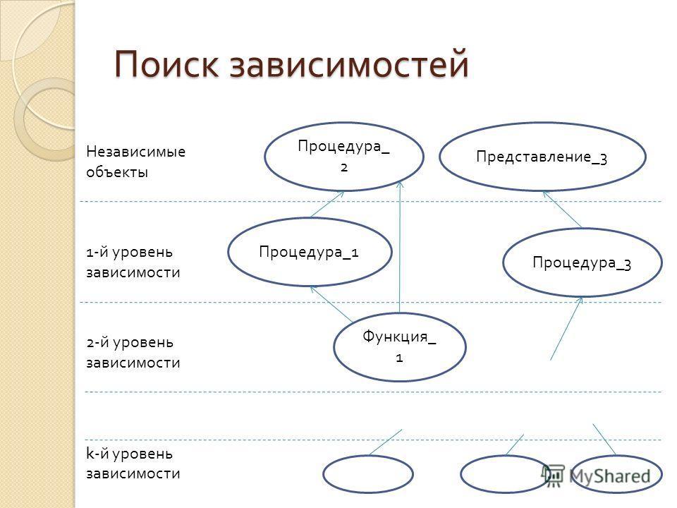 Поиск зависимостей Функция _ 1 Процедура _1 Процедура _3 Процедура _ 2 Представление _3 Независимые объекты 1-й уровень зависимости 2-й уровень зависимости k -й уровень зависимости