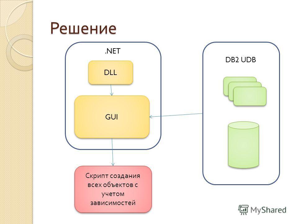 .NET DB2 UDB Решение GUI DLL Скрипт создания всех объектов с учетом зависимостей