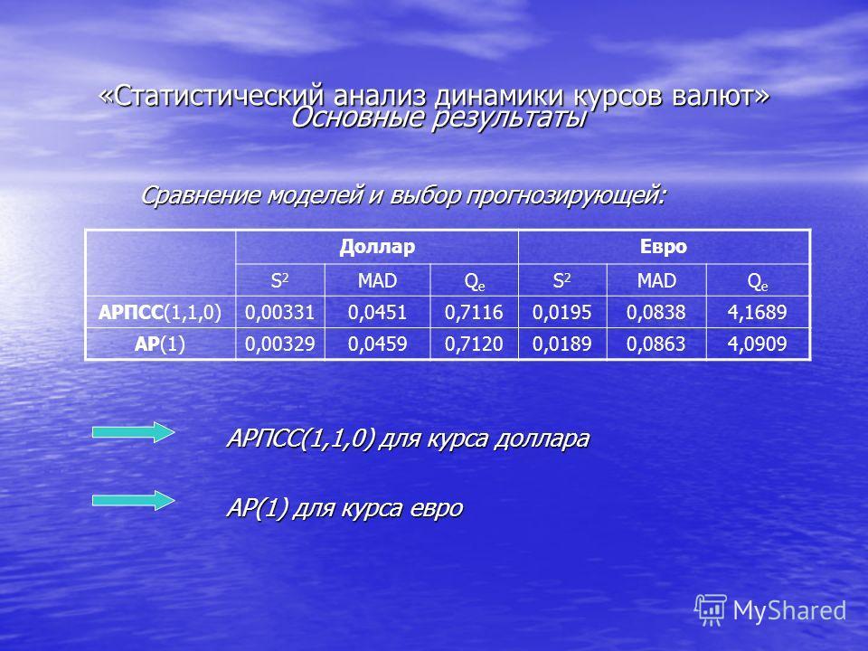Основные результаты Сравнение моделей и выбор прогнозирующей: АРПСС(1,1,0) для курса доллара АР(1) для курса евро ДолларЕвро S2S2 MADQeQe S2S2 QeQe АРПСС(1,1,0)0,003310,04510,71160,01950,08384,1689 АР(1)0,003290,04590,71200,01890,08634,0909
