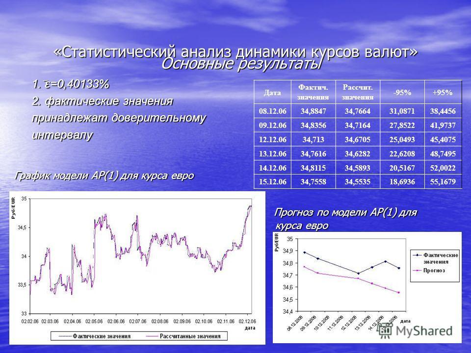 «Статистический анализ динамики курсов валют» Основные результаты 1. ̅ ε=0,40133% 2. фактические значения принадлежат доверительному интервалу График модели АР(1) для курса евро Прогноз по модели АР(1) для курса евро Прогноз по модели АР(1) для курса