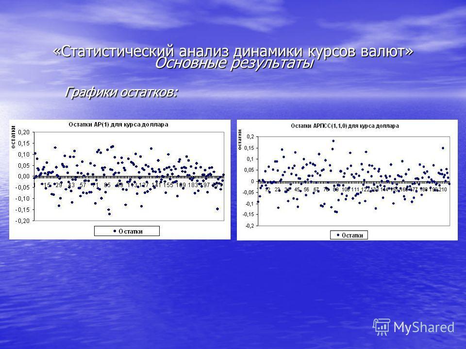 Основные результаты Графики остатков: «Статистический анализ динамики курсов валют»
