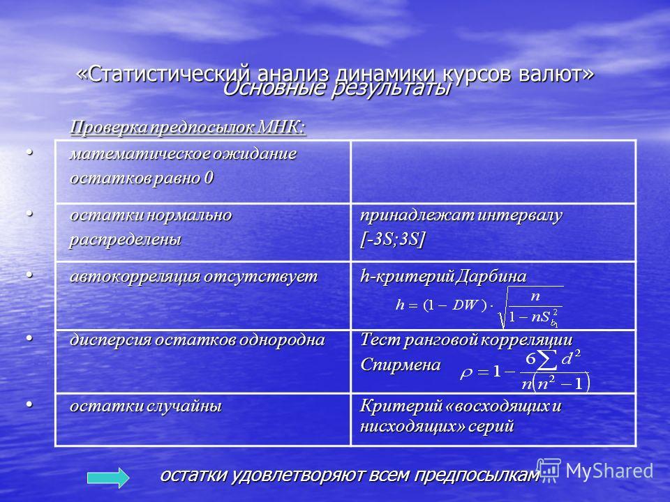 Основные результаты Проверка предпосылок МНК: математическое ожидание математическое ожидание остатков равно 0 остатки нормально принадлежат интервалу остатки нормально принадлежат интервалу распределены[-3S;3S] автокорреляция отсутствует h-критерий