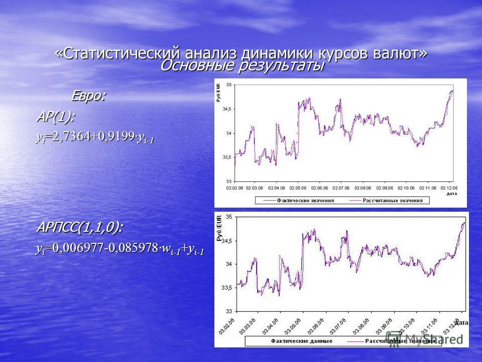 Основные результаты Евро: Евро:АР(1): y i =2,7364+0,9199·y i-1 АРПСС(1,1,0): y i =0,006977-0,085978·w i-1 +y i-1 «Статистический анализ динамики курсов валют»
