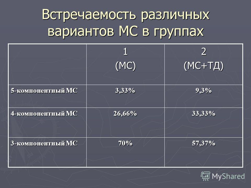 Встречаемость различных вариантов МС в группах 1(МС)2(МС+ТД) 5-компонентный МС 3,33%9,3% 4-компонентный МС 26,66%33,33% 3-компонентный МС 70%57,37%
