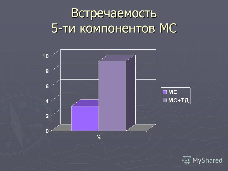 Встречаемость 5-ти компонентов МС