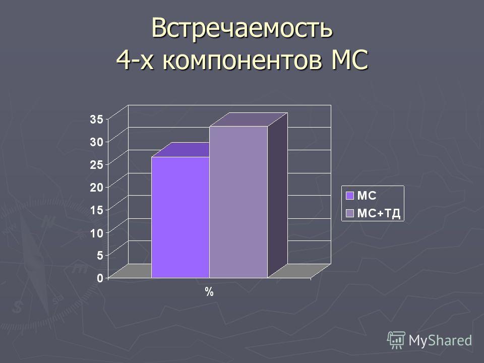 Встречаемость 4-х компонентов МС